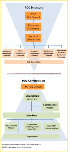 PDC Structure (click to enlarge)