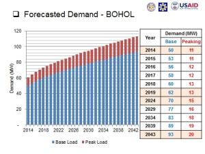 Power Demand Forecast for Bohol Island (2014-2043)