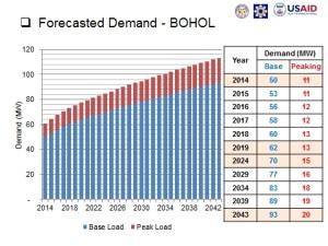 Power Demand Forecast for Bohol Island (2014-2043)